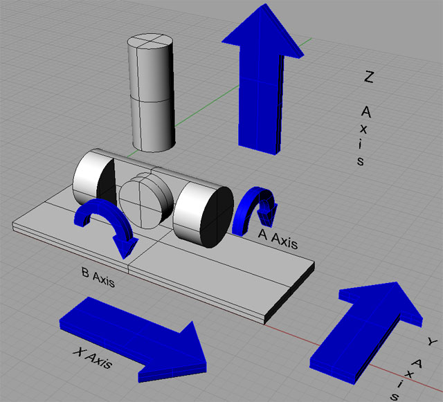 5-axis CNC