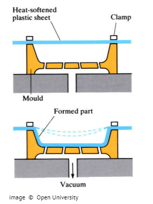 What is plastic forming?